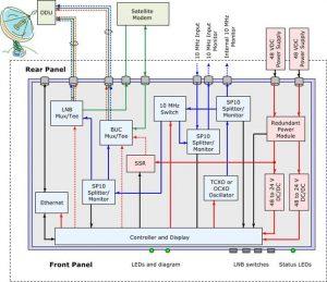 Rack-Mounted LNB/BUC 10 MHz & DC Source
