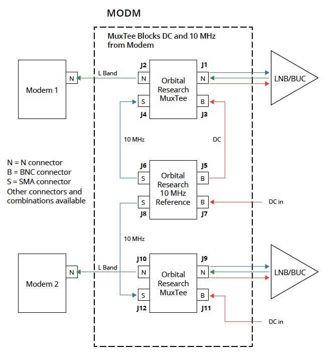 MODM block diagram